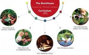 ITL framework