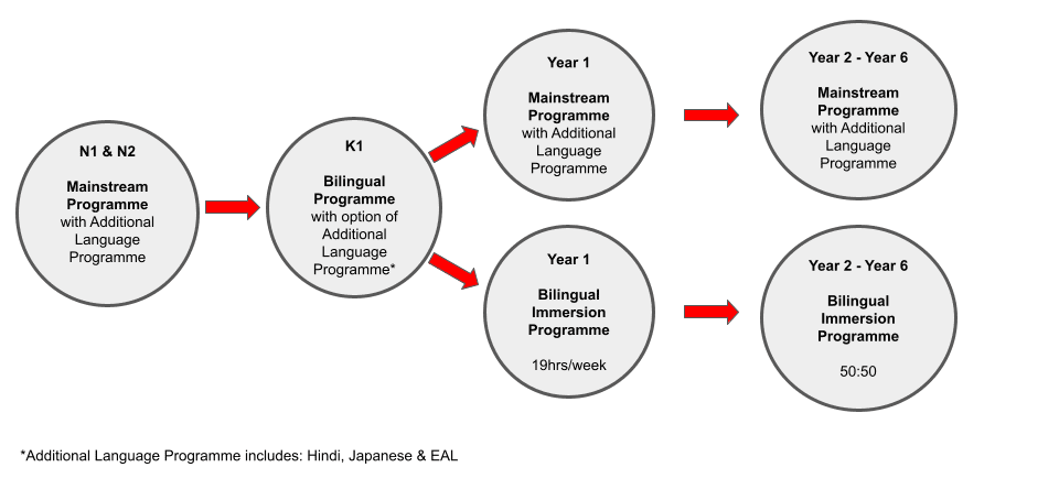 Bilingual Immersion or Mainstream Pathway